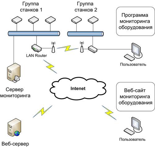 Стефании какие задачи выполняет веб сервер палатка укрытие